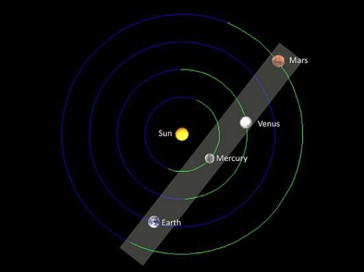 Сопряжение 02.05.2002, Марса, Венеры, Земли и Меркурия.